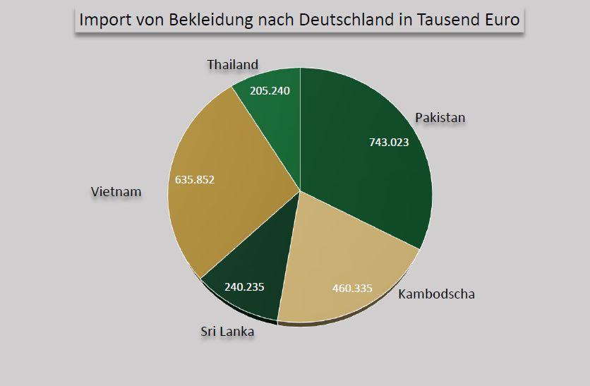 Quelle: http://www.textil-bekleidung.de/